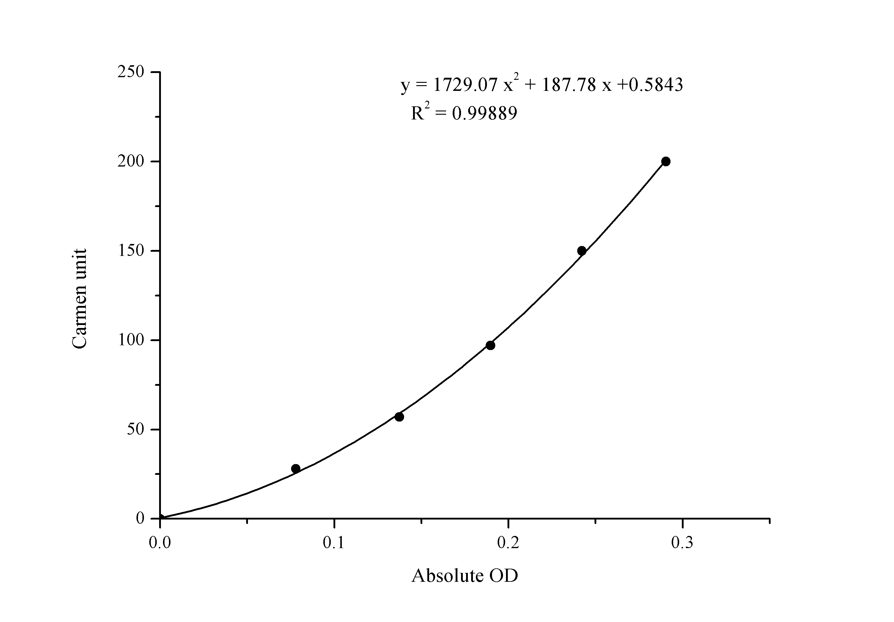 ALT/GPT assay kit Standard curve